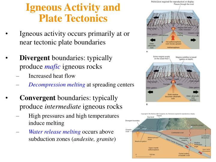 Igneous Activity and