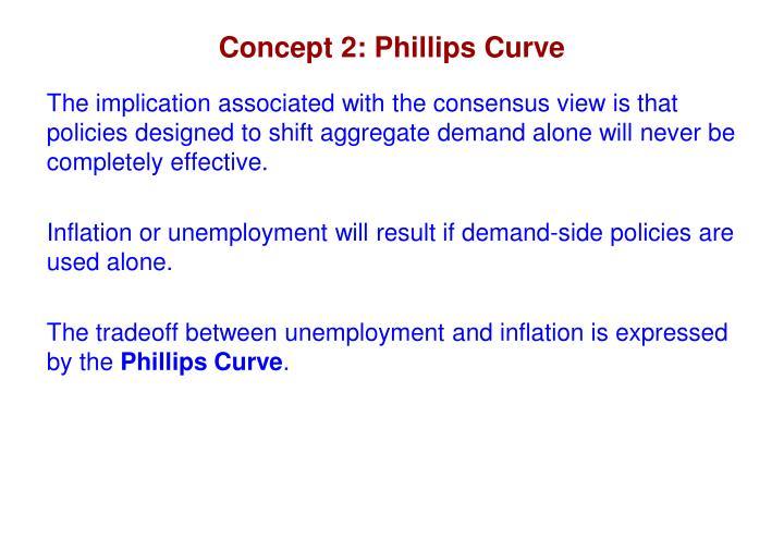 Concept 2: Phillips Curve