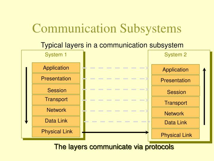 communication subsystems n.