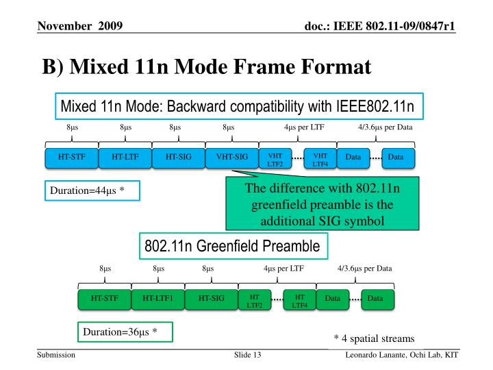 B) Mixed 11n Mode Frame Format