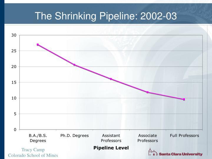 The Shrinking Pipeline: 2002-03