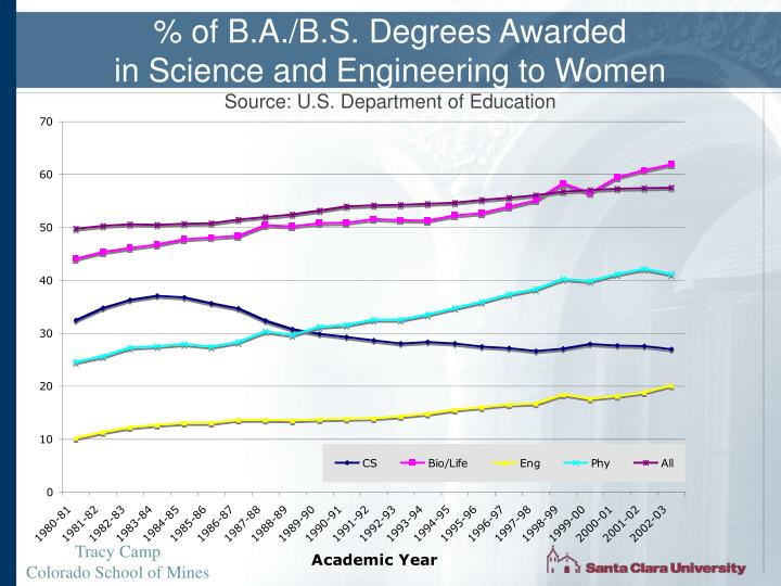 % of B.A./B.S. Degrees Awarded