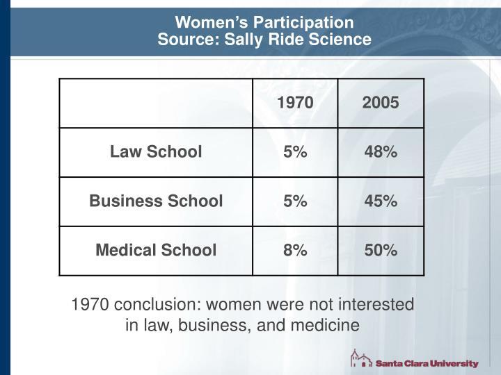 Women's Participation