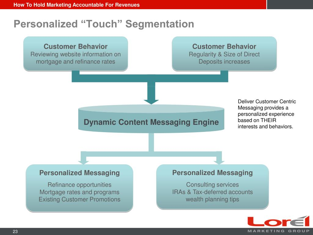"Personalized ""Touch"" Segmentation"