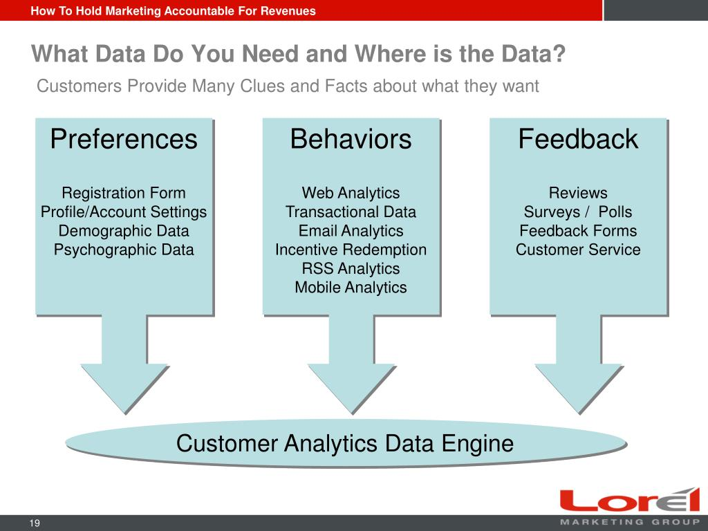 What Data Do You Need and Where is the Data?