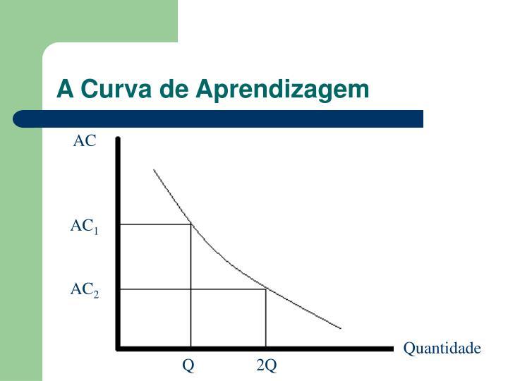 A Curva de Aprendizagem