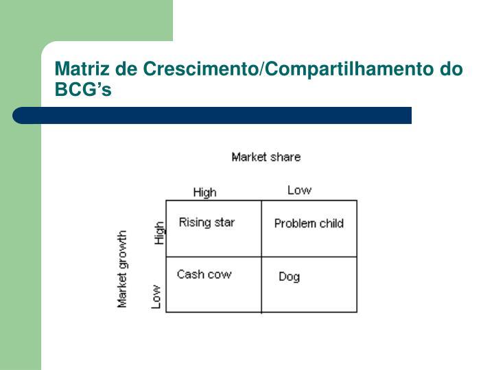 Matriz de Crescimento/Compartilhamento do BCG's