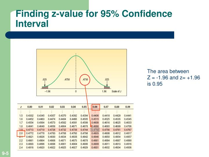 Ppt Estimation And Confidence Intervals Powerpoint