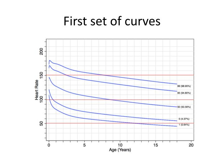 First set of curves
