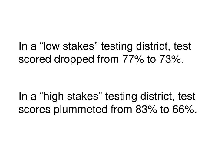 """In a """"high stakes"""" testing district, test scores plummeted from 83% to 66%."""