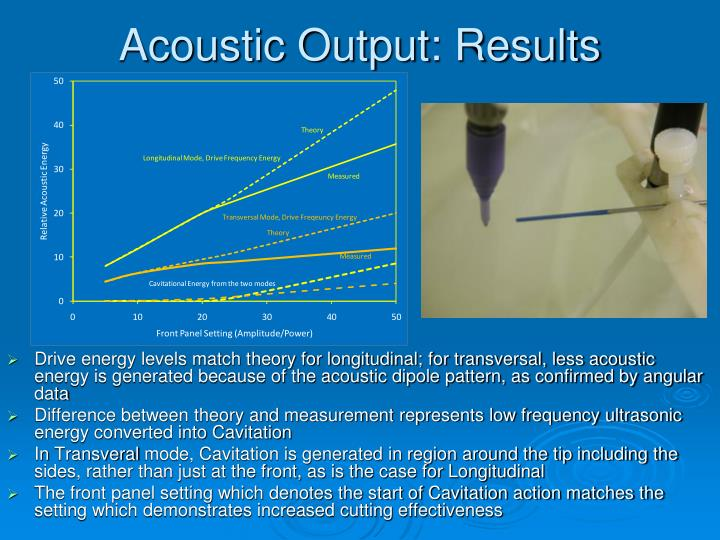 Acoustic Output: Results