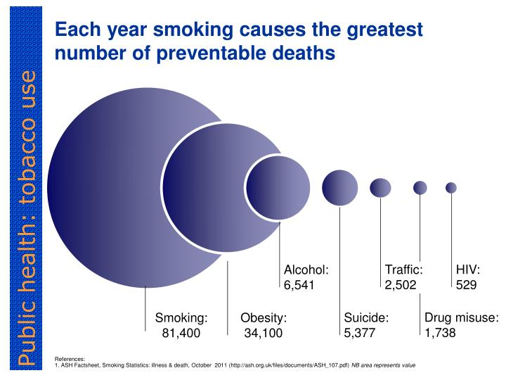 Each year smoking causes the greatest number of preventable deaths