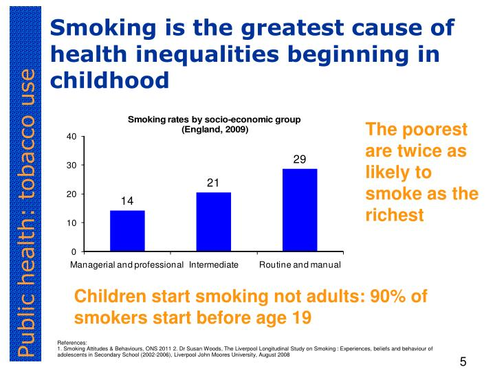 Smoking is the greatest cause of health inequalities beginning in childhood