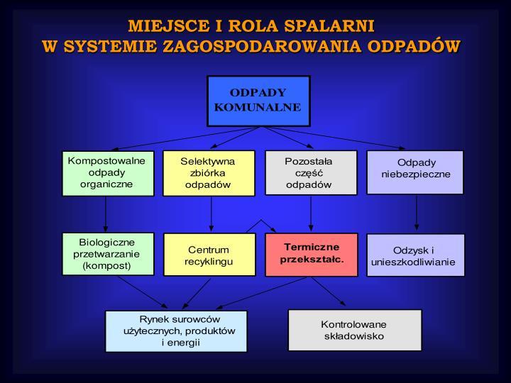 MIEJSCE I ROLA SPALARNI