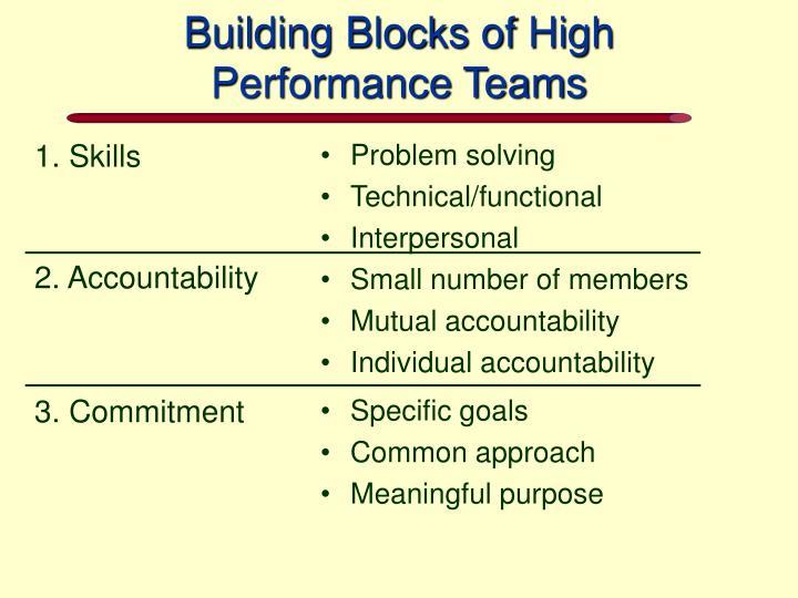 1. Skills