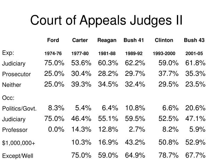 Court of Appeals Judges II