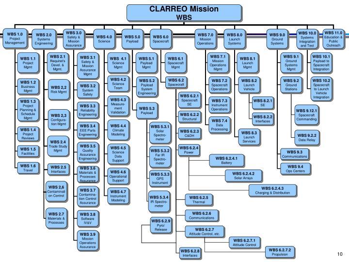 CLARREO Mission