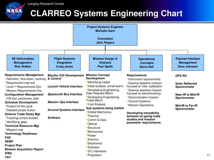 CLARREO Systems Engineering Chart