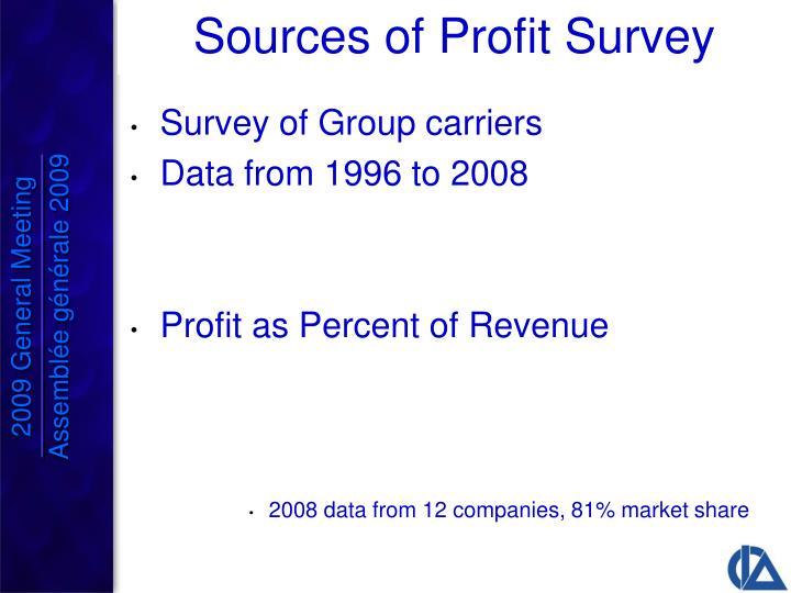 Sources of Profit Survey