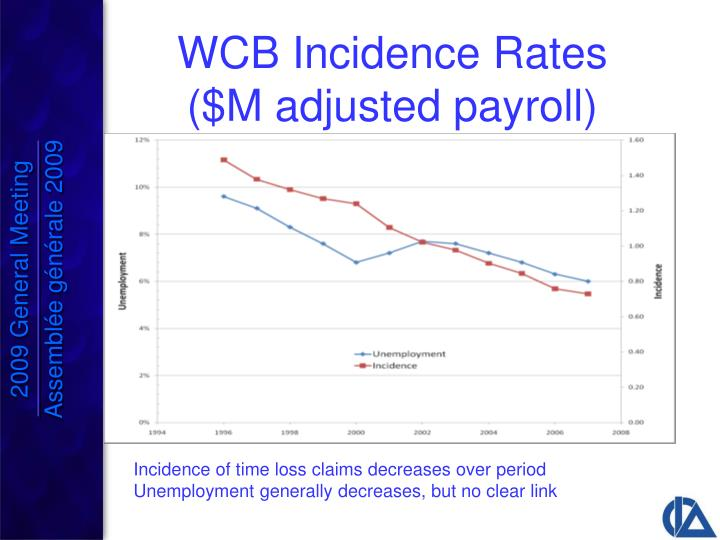 WCB Incidence Rates