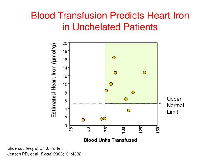 Blood Transfusion Predicts Heart Iron