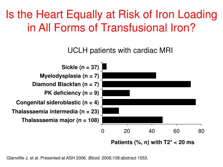 Is the Heart Equally at Risk of Iron Loading in All Forms of Transfusional Iron?