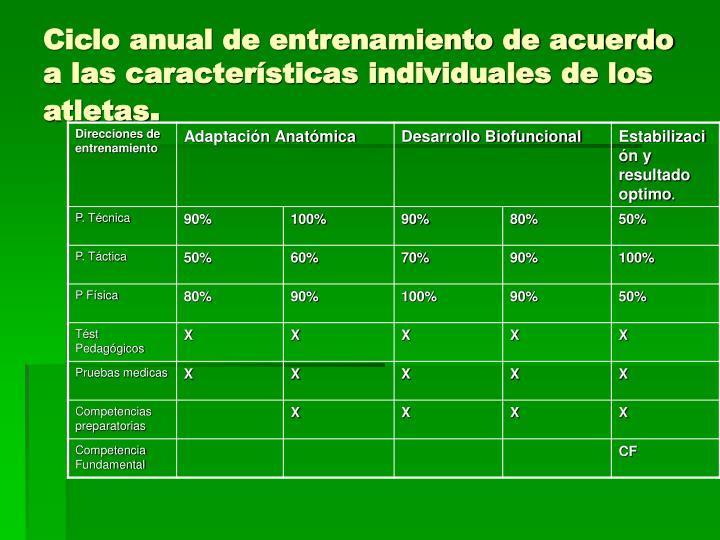 Ciclo anual de entrenamiento de acuerdo a las características individuales de los atletas