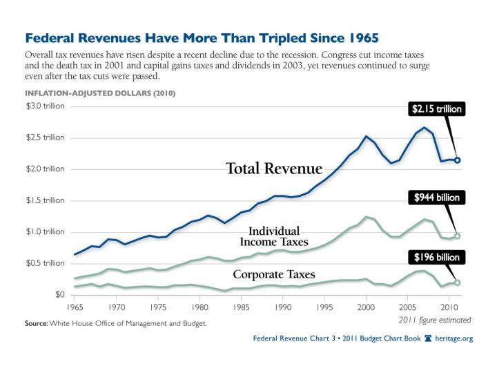 Taxes and federal revenue in pictures