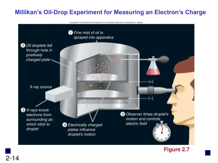 Millikan's Oil-Drop Experiment for Measuring an Electron's Charge