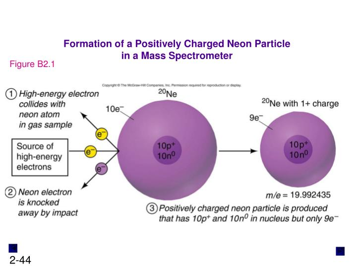 Formation of a Positively Charged Neon Particle