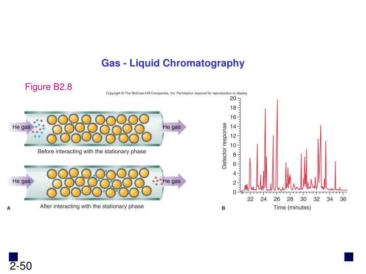 Gas - Liquid Chromatography