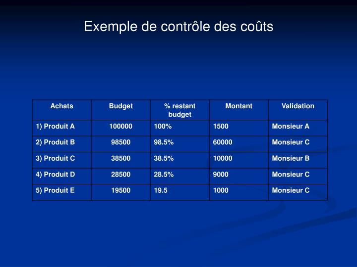 Exemple de contrôle des coûts