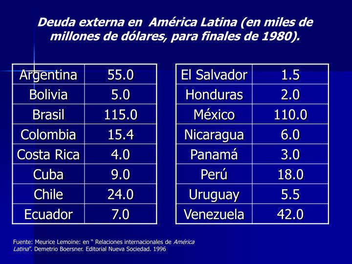 Deuda externa en  América Latina (en miles de millones de dólares, para finales de 1980).