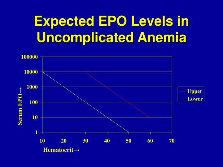 Expected EPO Levels in Uncomplicated Anemia