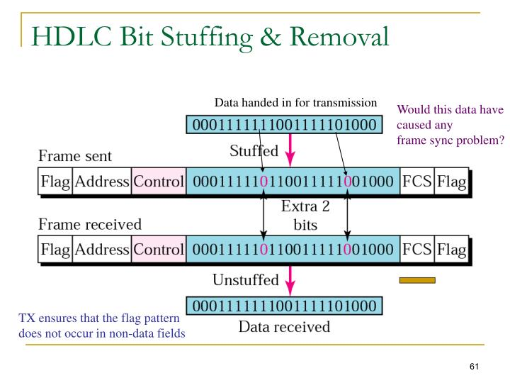 HDLC Bit Stuffing & Removal
