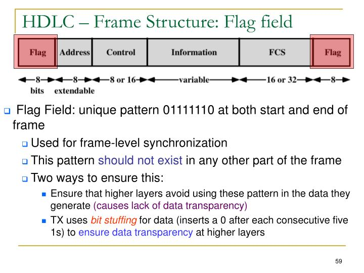 HDLC – Frame Structure: Flag field
