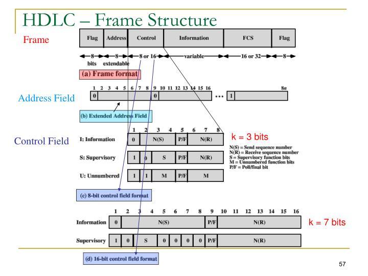 HDLC – Frame Structure