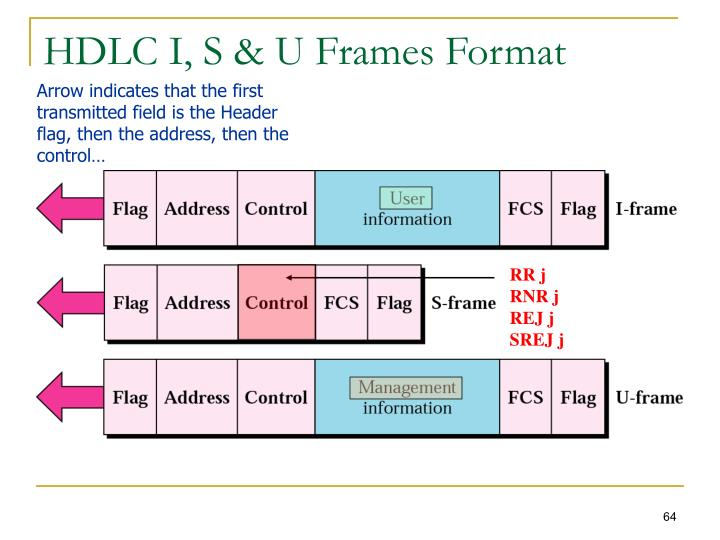 HDLC I, S & U Frames Format