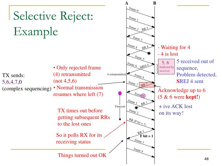 Selective Reject:
