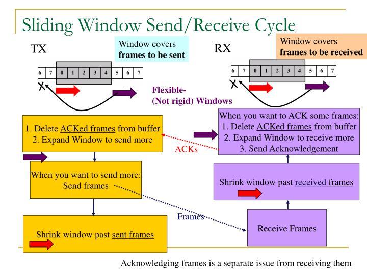 Sliding Window Send/Receive Cycle