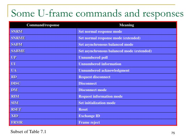Some U-frame commands and responses