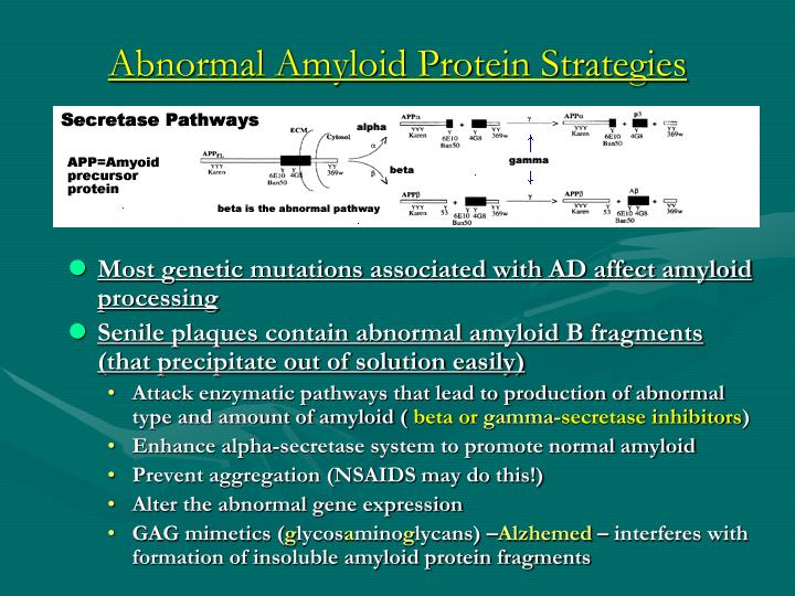 Abnormal Amyloid Protein Strategies