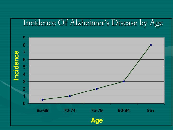 Incidence Of Alzheimer's Disease by Age