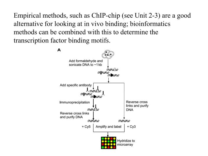 Empirical methods, such as ChIP-chip (see Unit 2-3) are a good alternative for looking at in vivo binding; bioinformatics methods can be combined with this to determine the transcription factor binding motifs.