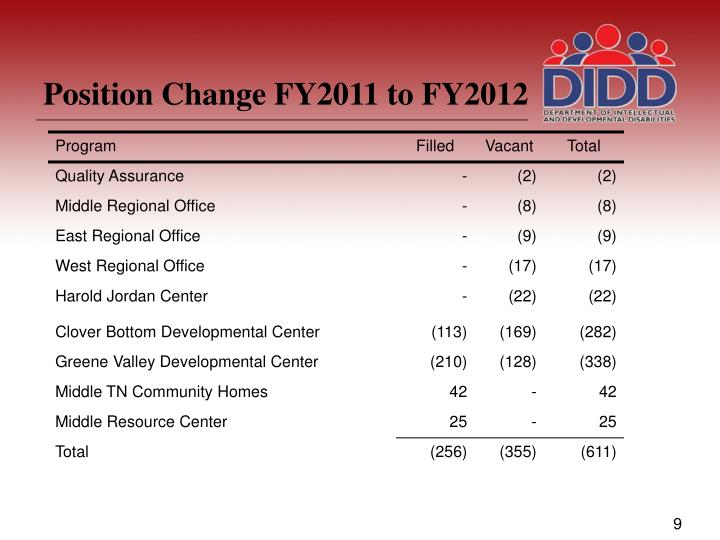 Position Change FY2011 to FY2012