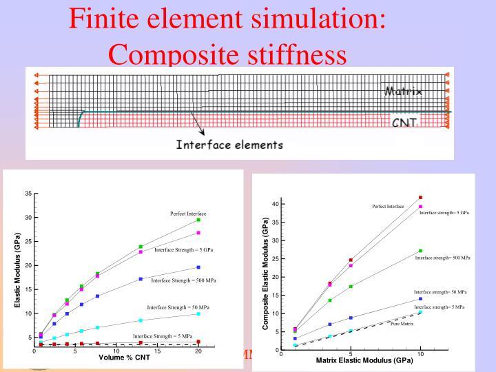 Finite element simulation: Composite stiffness