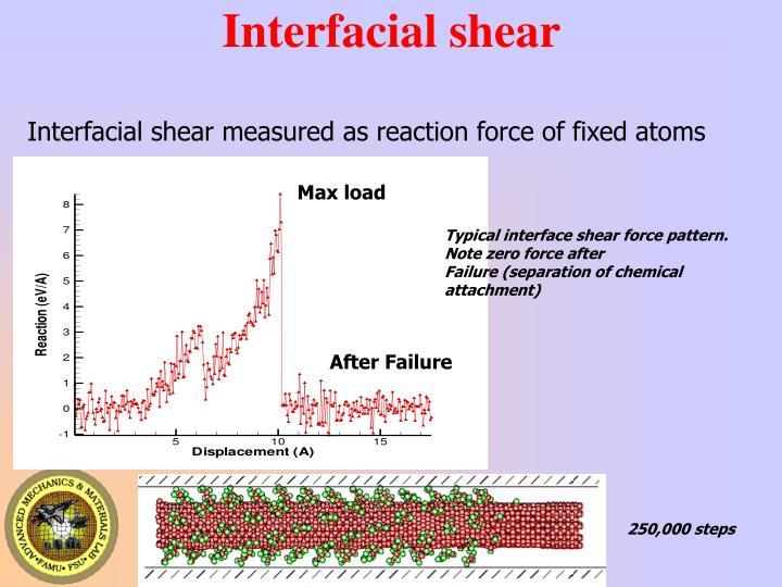 Interfacial shear