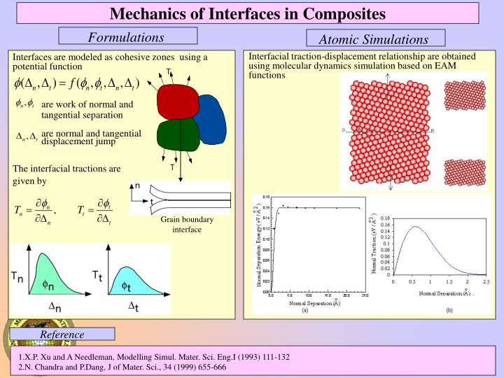 Mechanics of Interfaces in Composites