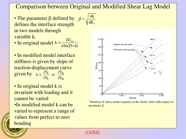 Variation of stress-strain response in the elastic limit with respect to parameter