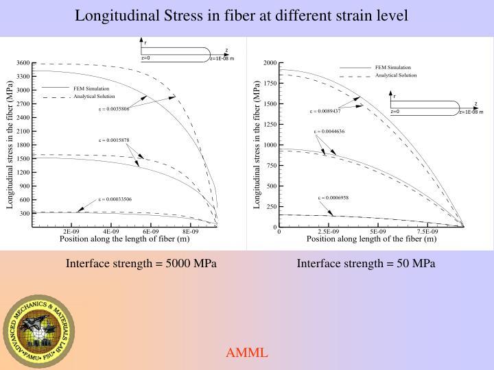Longitudinal Stress in fiber at different strain level